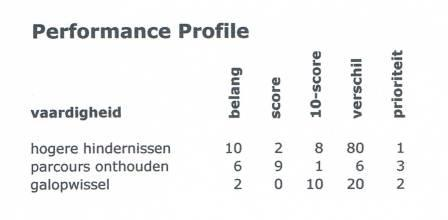 performance_profile_paardrijden